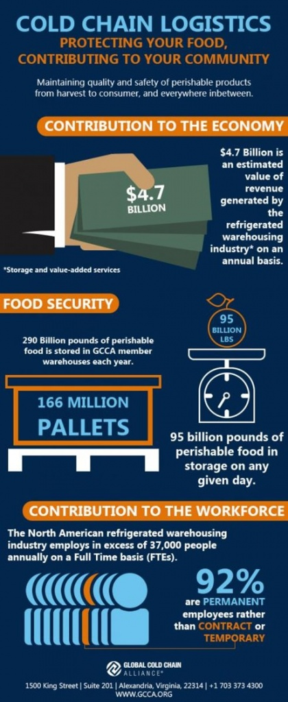 Cold Chain Infographic.jpg